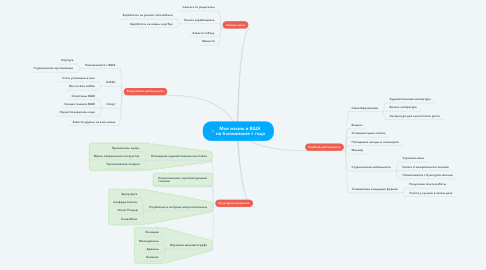 Mind Map: Моя жизнь в ВШЭ  на ближайшие 4 года