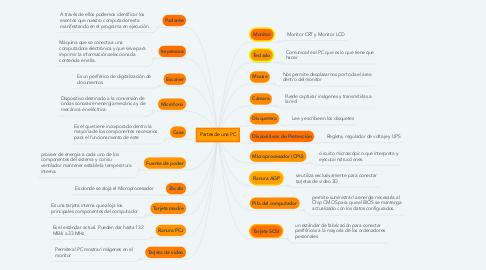 Mind Map: Partes de una PC