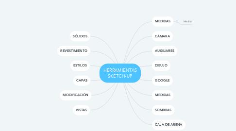 Mind Map: HERRAMIENTAS SKETCH-UP