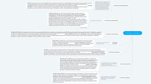 Mind Map: DOCTRINAS CONTABLES