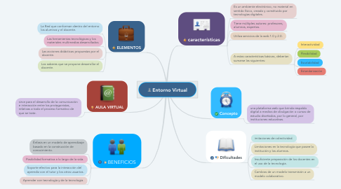 Mind Map: Entorno Virtual