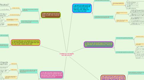 Mind Map: CHƯƠNG III: CHỦ NGHĨA DUY VẬT LỊCH SỬ