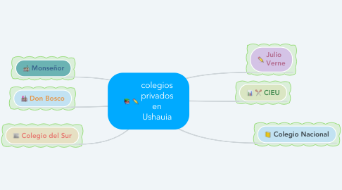 Mind Map: colegios privados en Ushauia