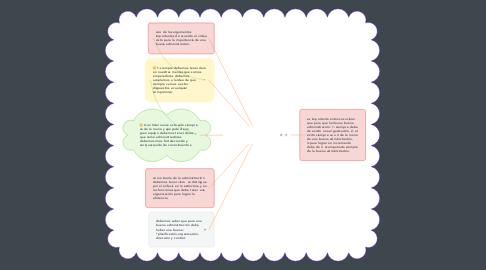 Mind Map: importancia de la gestión administrativa