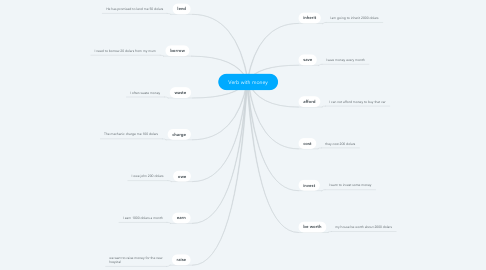 Mind Map: Verb with money