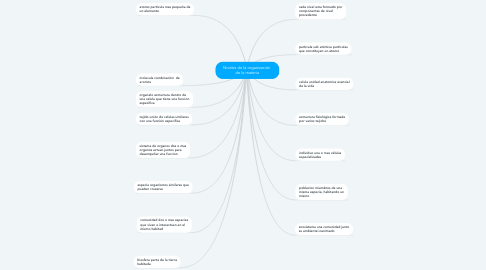 Mind Map: Niveles de la organización  de la materia