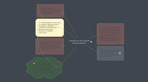 Mind Map: importancia de la gestión administrativa (1)