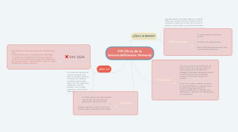 Mind Map: VIH (Virus de la Inmunodeficiencia Humana)