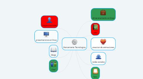 Mind Map: Herramienta Tecnologica