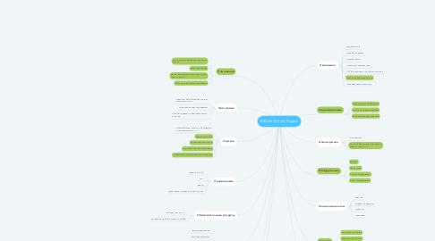 Mind Map: BRCLN School Project