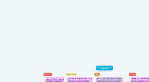 Mind Map: FASES DE LA GESTIÓN DE PROYECTOS.
