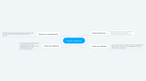 Mind Map: Ventas a distancia