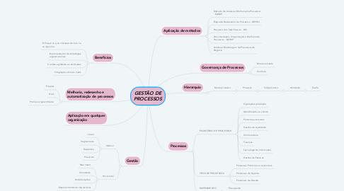 Mind Map: GESTÃO DE PROCESSOS