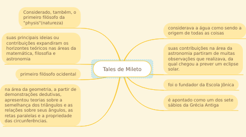 Mind Map: Tales de Mileto