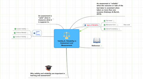 Mind Map: Validity &  Reliability inAssessment andMeasurement