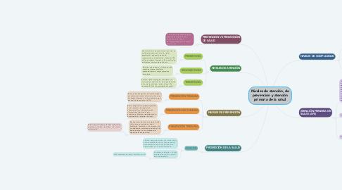 Mind Map: Niveles de atención, de prevención y atención primaria de la salud