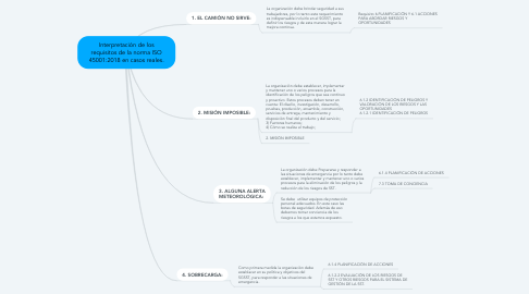 Mind Map: Interpretación de los requisitos de la norma ISO 45001:2018 en casos reales.