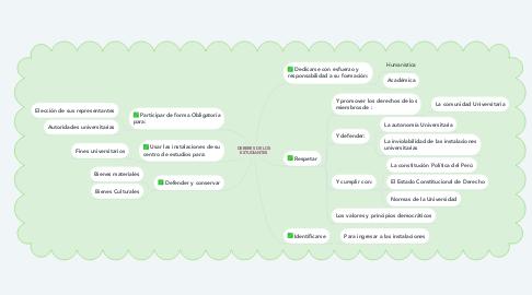 Mind Map: DEBERES DE LOS ESTUDIANTES