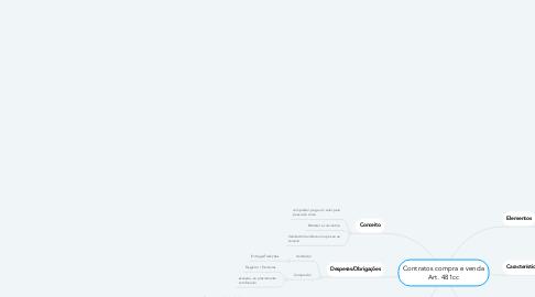 Mind Map: Contratos compra e venda Art. 481cc