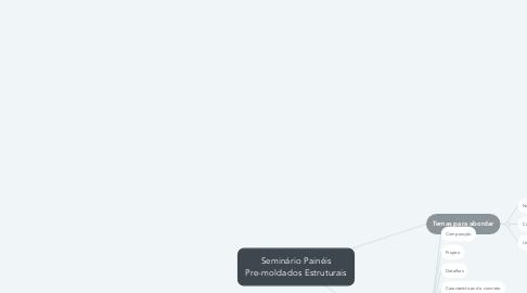 Mind Map: Documentação Entrega de Obra