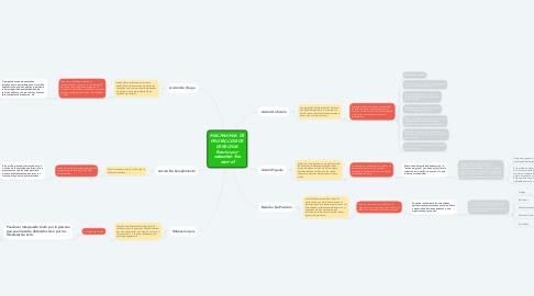 Mind Map: MECANISMOS DE PROTECCIÓN DE DERECHOS (hecho por sebastian fox sierra)