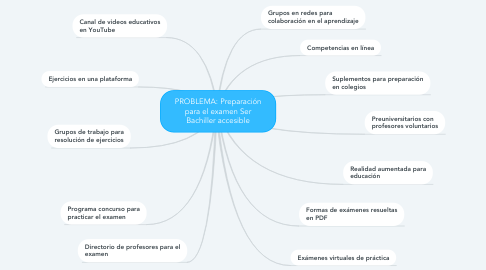 Mind Map: PROBLEMA: Preparación para el examen Ser Bachiller accesible