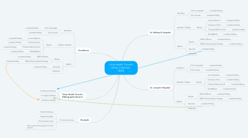 Mind Map: Unity Health Toronto Library Collection  (EDS)
