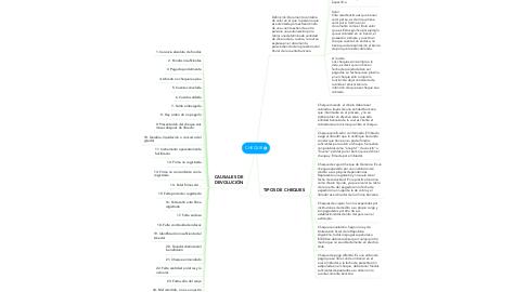 Mind Map: CHEQUE