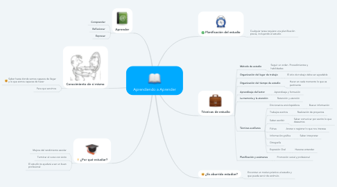 Mind Map: Aprendiendo a Aprender