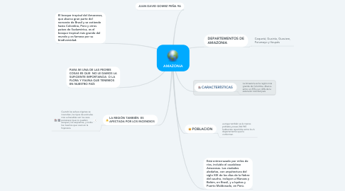 Mind Map: AMAZONíA