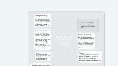 Mind Map: Los beneficios de los diferentes Grupos de alimentos