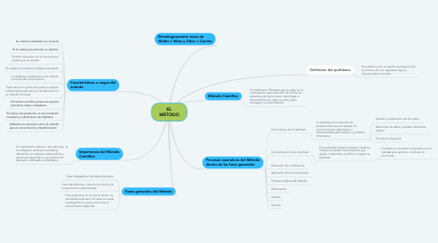 Mind Map: EL MÉTODO