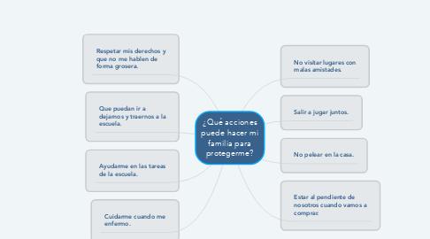 Mind Map: ¿Qué acciones puede hacer mi familia para protegerme?