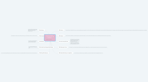 Mind Map: Things you need to know about your customers