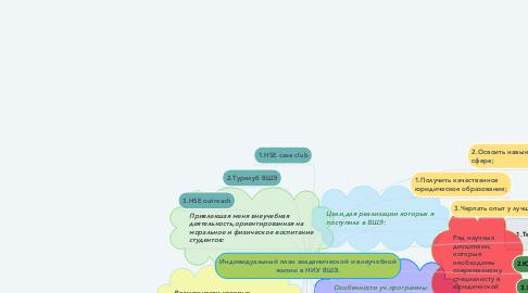 Mind Map: Индивидуальный план академической и внеучебной жизни в НИУ ВШЭ.