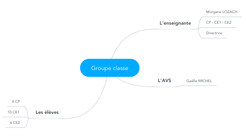 Mind Map: Groupe classe