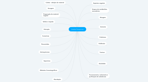 Mind Map: Analise Fitoquímica