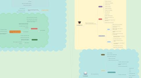 Mind Map: PROCEDIMIENTOS PARA LA RECOGIDA DE INFORMACIÓN