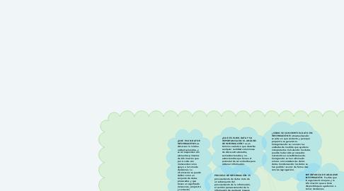 Mind Map: TECNOLOGÍA DE LA INFORMACIÓN Y LA COMUNICACIÓN O PROCESO DE LA INFORMACIÓN