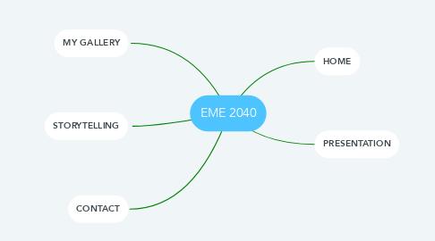 Mind Map: EME 2040