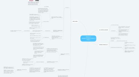 Mind Map: ORIGEN Y GENERALIDADES DANIELA RIVERA