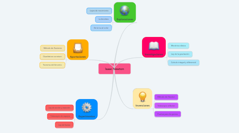 Mind Map: Isaac Newton