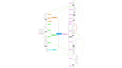 Mind Map: Bacula Configs