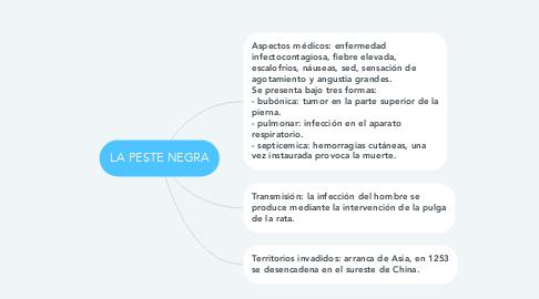 Mind Map: LA PESTE NEGRA