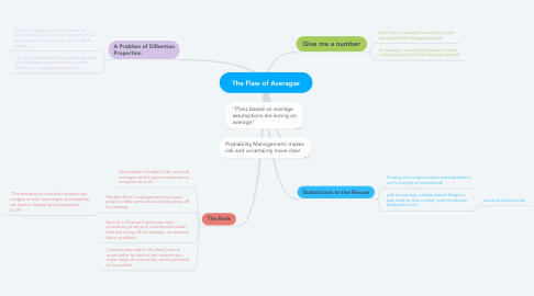 Mind Map: The Flaw of Averages