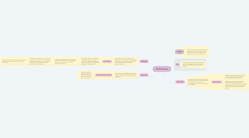 Mind Map: Morfofisiologia