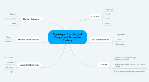 Mind Map: Sociology: The Study of People and Groups in Society