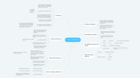 Mind Map: El orden del discurso