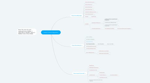 Mind Map: Avatar Control Algorithm