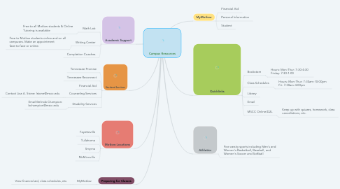 Mind Map: Campus Resources